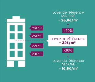 blog-mgl-encadrement-des-loyers-median