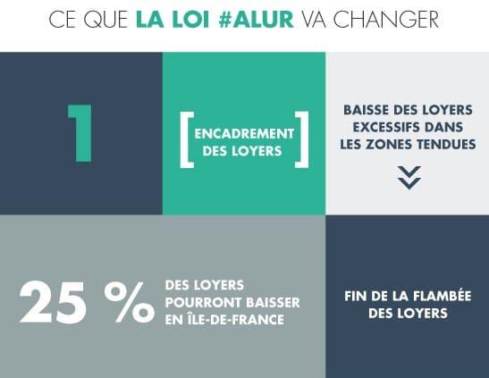 blog-mgl-loi-alur-changement1 Loi Alur : les changements immédiats et à venir