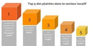 5-Plainte-Locataire-les-plus-fréquentes-selon-CGL-vr3-300x156 Les 5 Motifs De Plainte Locataire Les Plus Courants