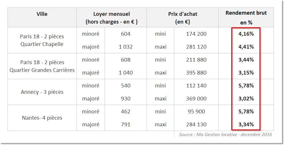 Comparatif-rentabilité-investissement-locatif-Paris-Annecy-Nantes-zones-tendues-Blog-Ma-Gestion-Locative-1 Est-ce Encore Rentable d'Investir dans l'Immobilier Locatif ?