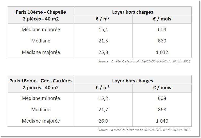 Loyers-de-reference-secteur-chapelle-et-grandes-carrières-75018-Paris-Blog-Ma-Gestion-Locative Est-ce Encore Rentable d'Investir dans l'Immobilier Locatif ?