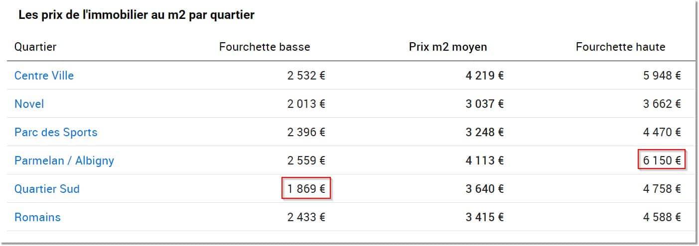 Prix-appartements-par-secteur-locatif-74000-Annecy-Blog-Ma-Gestion-Locative Est-ce Encore Rentable d'Investir dans l'Immobilier Locatif ?