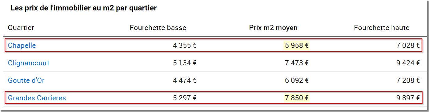 Prix-appartements-par-secteur-locatif-75018-Paris-Blog-Ma-Gestion-Locative Est-ce Encore Rentable d'Investir dans l'Immobilier Locatif ?