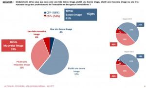 graphique-bonne-image-professionnels-immobiliers-2016-source-Ifop-vo-300x181 Mandat de Vente Exclusif et Image en Hausse Pour Les Professionnels Immobiliers