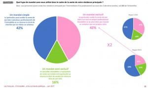 graphique-evolution-mandat-vente-exclusif-source-Ifop-vo2-300x179 Mandat de Vente Exclusif et Image en Hausse Pour Les Professionnels Immobiliers