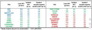augmentation-de-loyer-en-2017-pour-20-grandes-villes-source-clameur-fevrier-2018