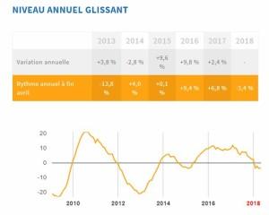 graphique evolution-activite-immobilier-annuelle
