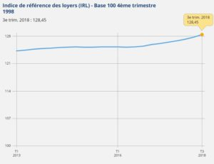 irl-insee-3eme-trimestre-2018-graphique-valeurs-indice-de-reference-des-loyers-insee-2013-2018-a-jour-11-10-2018
