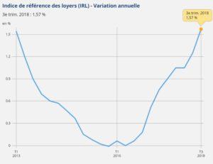 irl-insee-3eme-trimestre-2018-graphique-variation-annuelle-indice-de-reference-des-loyers-2013-2018-a-jour-11-10-2018