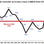Marché Locatif : Mobilité en Hausse mais Loyers en Panne