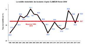 marche-locatif-courbe-taux-mobilite-residentielle-1998-2018-source-clameur
