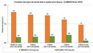 marche-locatif-evolution-loyer-par-type-surface-1998-2018-source-clameur