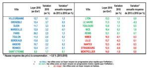 marche-locatif-evolution-loyer-par-ville-1998-2018-source-clameur
