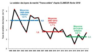 marche-locatif-variation-loyers-vs-inflation-1998-2018-source-clameur