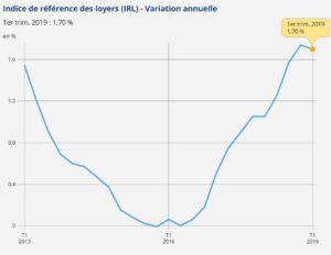 irl-insee-1er-trimestre-2019-graphique-variation-annuelle-indice-de-reference-des-loyers-2013-2019-a-jour-11-04-2019