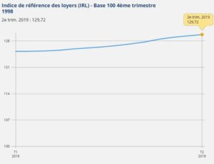 irl-insee-2eme-trimestre-2019-graphique-valeurs-indice-de-reference-des-loyers-insee-2016-2019-a-jour-11-07-2019