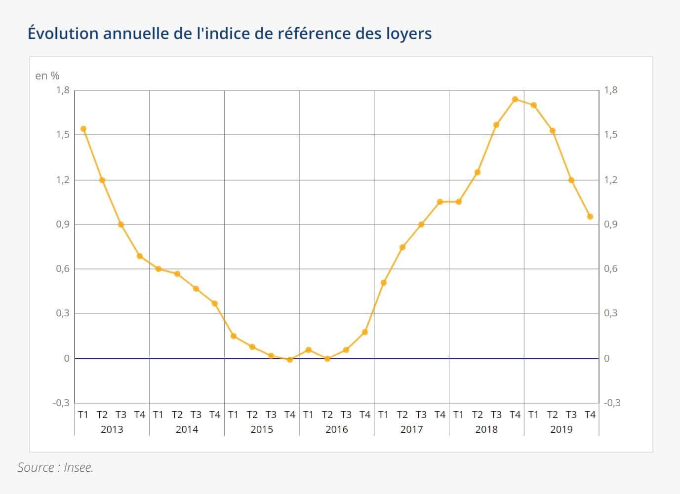 Évolution annuelle de l'indice de référence des loyers 2020
