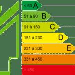 Location : quels sont les diagnostics immobiliers obligatoires ?